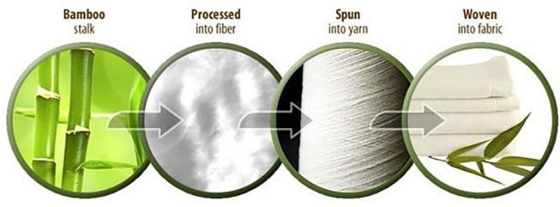 Quá trình tạo ra vải bamboo là gì